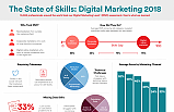 Skills that Are in Demand for Digital Marketers