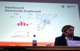 Robert Koch-Institut satisfied with Corona study in...