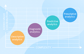 Different Types of Business Analytics and Why Each...